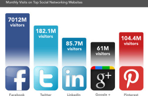 how many visits to social media platofrms each year